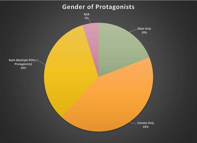 Protagonists 2014