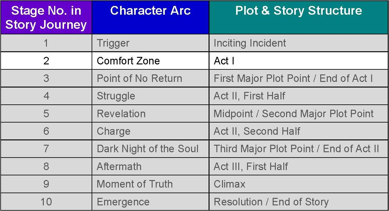 The Character Evolution Files No 4 The Journey Through the – Story Arc Worksheet