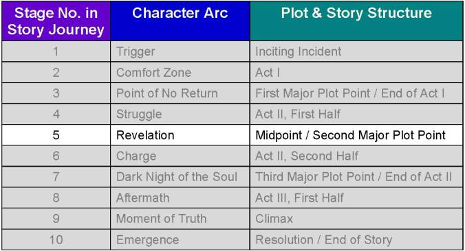 CEF Journey Chart_5_Revelation